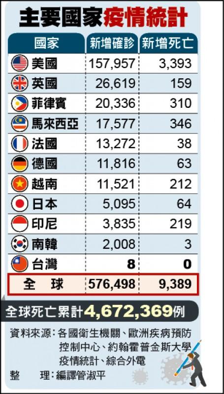 主要國家疫情統計