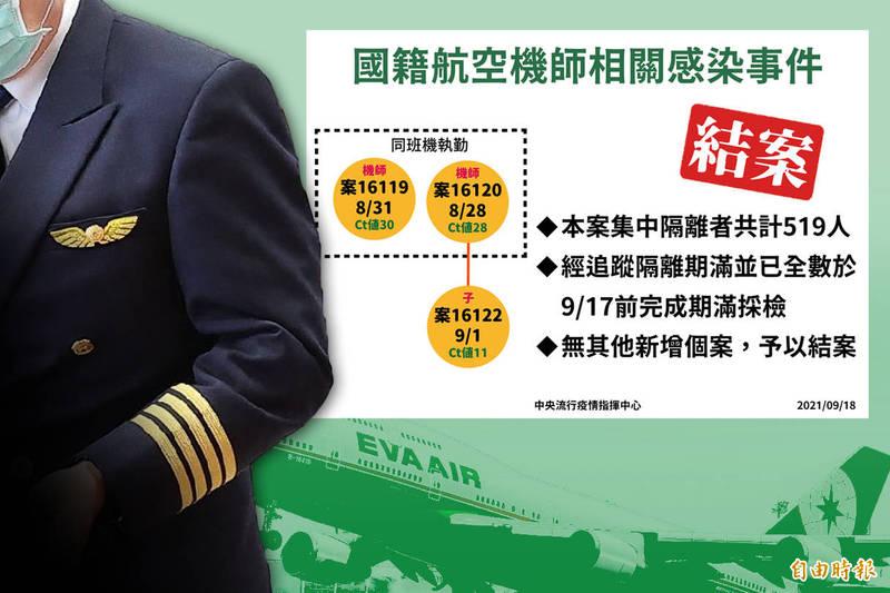 長榮航空機師感染案,指揮中心宣布「結案」。(指揮中心、資料照,本報合成)