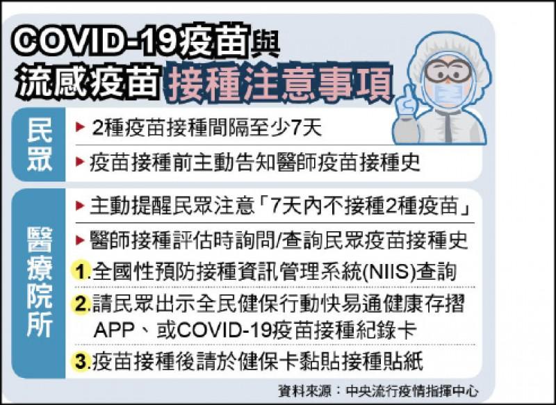 COVID-19疫苗與流感疫苗接種注意事項
