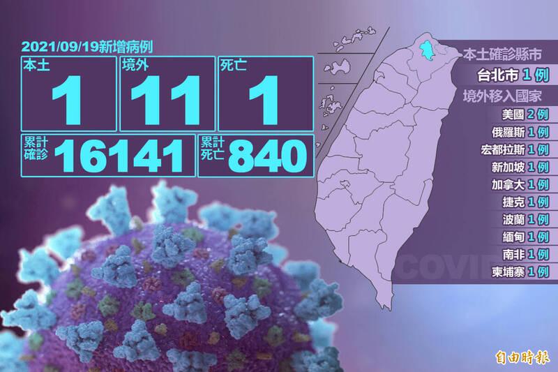 中央流行疫情指揮中心指揮官陳時中今日表示,本土武漢肺炎(新型冠狀病毒病,COVID-19)新增1例。(本報製圖)