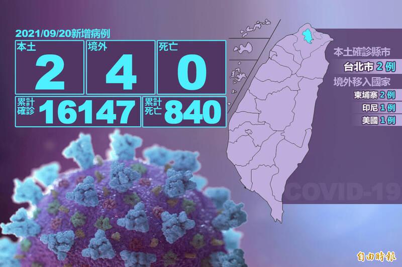 指揮中心指揮官陳時中今日表示,本土武漢肺炎新增2例,都在台北市,其中1位是1歲男童。(本報製圖)