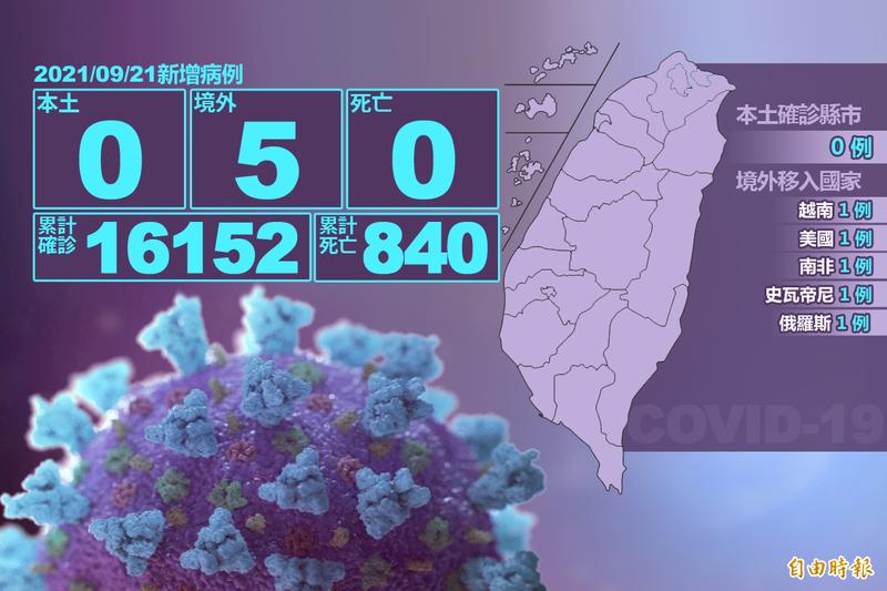 指揮中心今天公布武漢肺炎(新型冠狀病毒病,COVID-19)本土病例零確診、也無死亡案例,僅有5名境外移入病例。(本報製圖)
