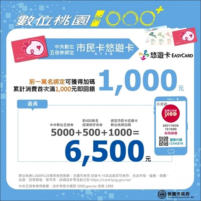 「數位桃園 1000+」振興方案,是以桃園市民卡三大數位支付方案,搭配中央五倍券的數位綁定,可分別獲得不同的加碼回饋。(市府資科局提供)
