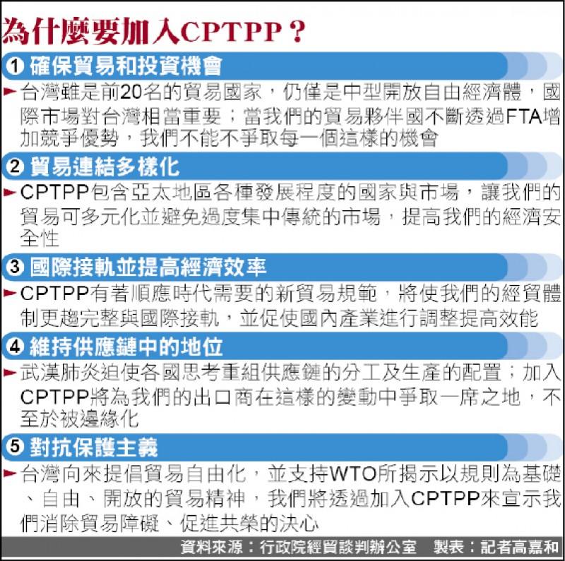 為什麼要加入CPTPP?