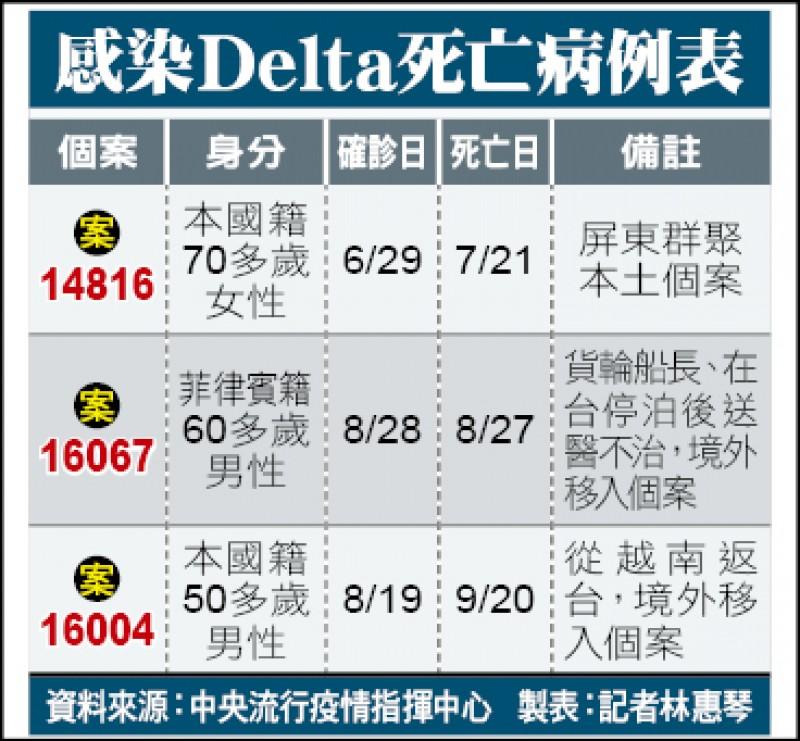 感染Delta死亡病例表