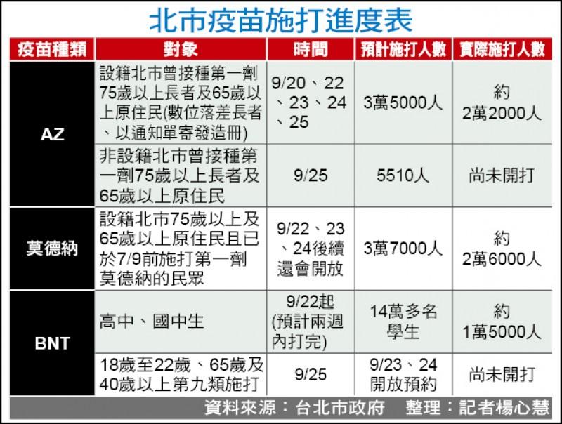 北市疫苗施打進度表。(資料來源:台北市政府 整理:記者楊心慧)