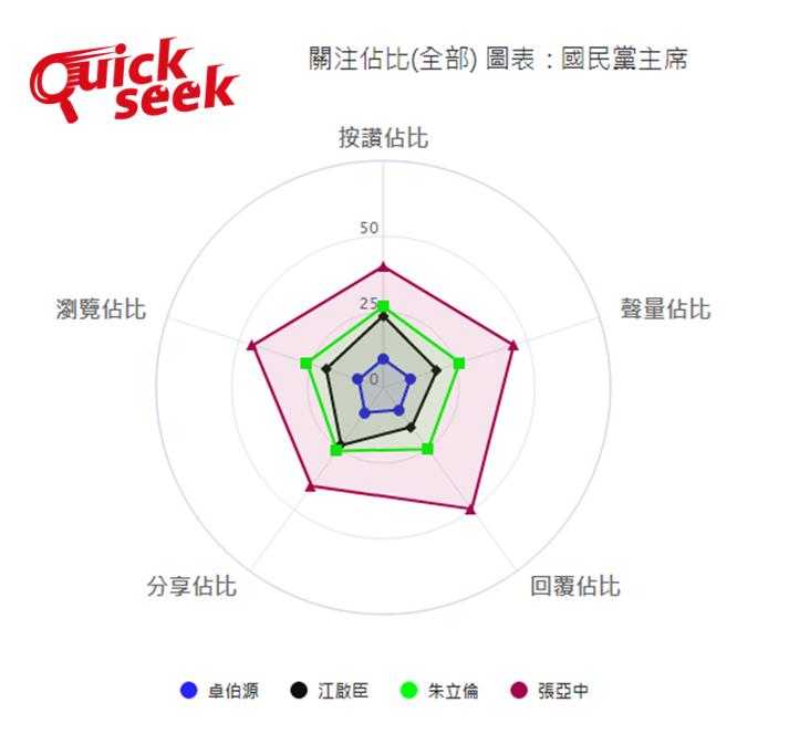 國民黨主席選戰候選人網路聲量分析圖。(圖翻攝自「QuickseeK輿情數據庫」)