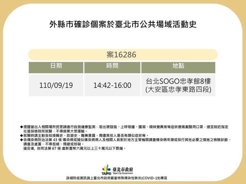 鴻海子公司一位20多歲女員工確診前曾到過SOGO忠孝館8樓。(北市衛生局提供)