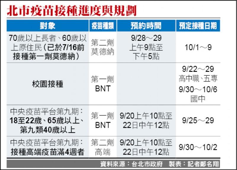 北市疫苗接種進度與規劃。(資料來源:台北市政府 製表:記者鄭名翔)