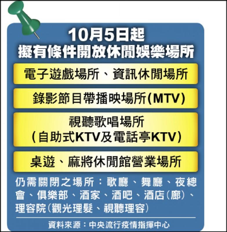 10月5日起 擬有條件開放休閒娛樂場所