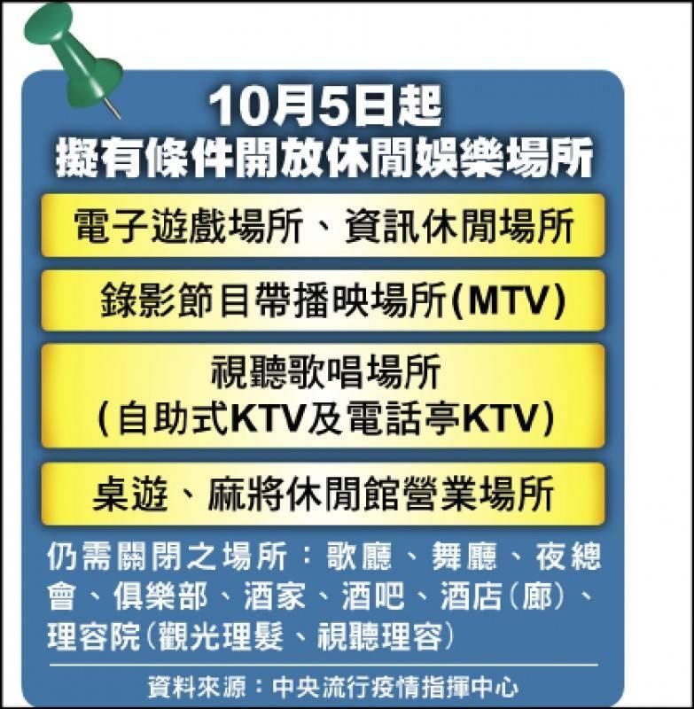 10月5日起擬有條件開放休閒娛樂場所。