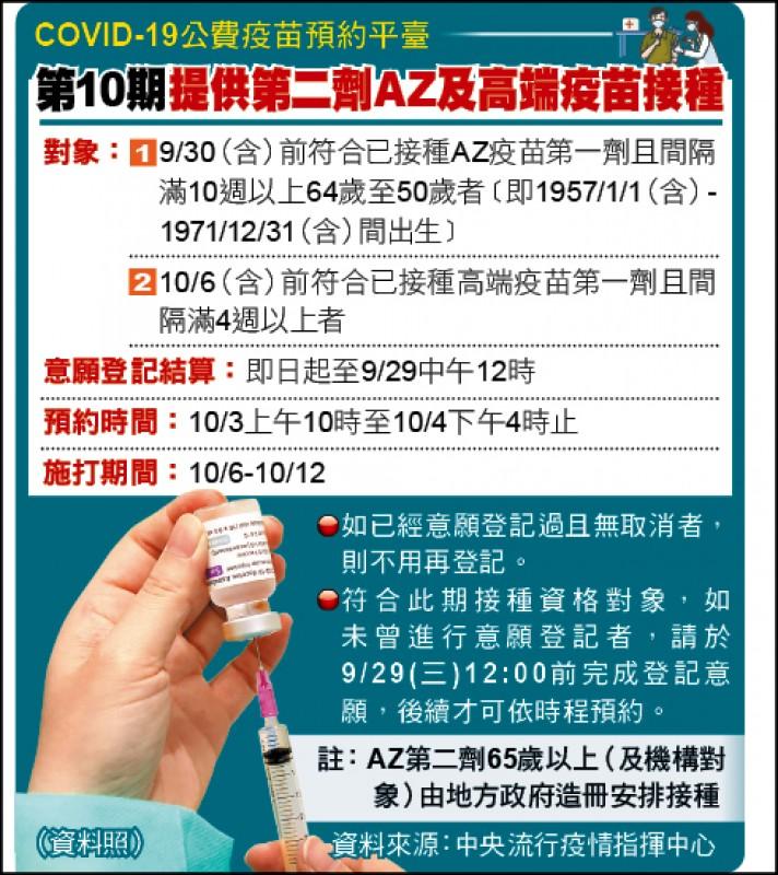 COVID-19公費疫苗預約平臺 第10期提供第二劑AZ及高端疫苗接種