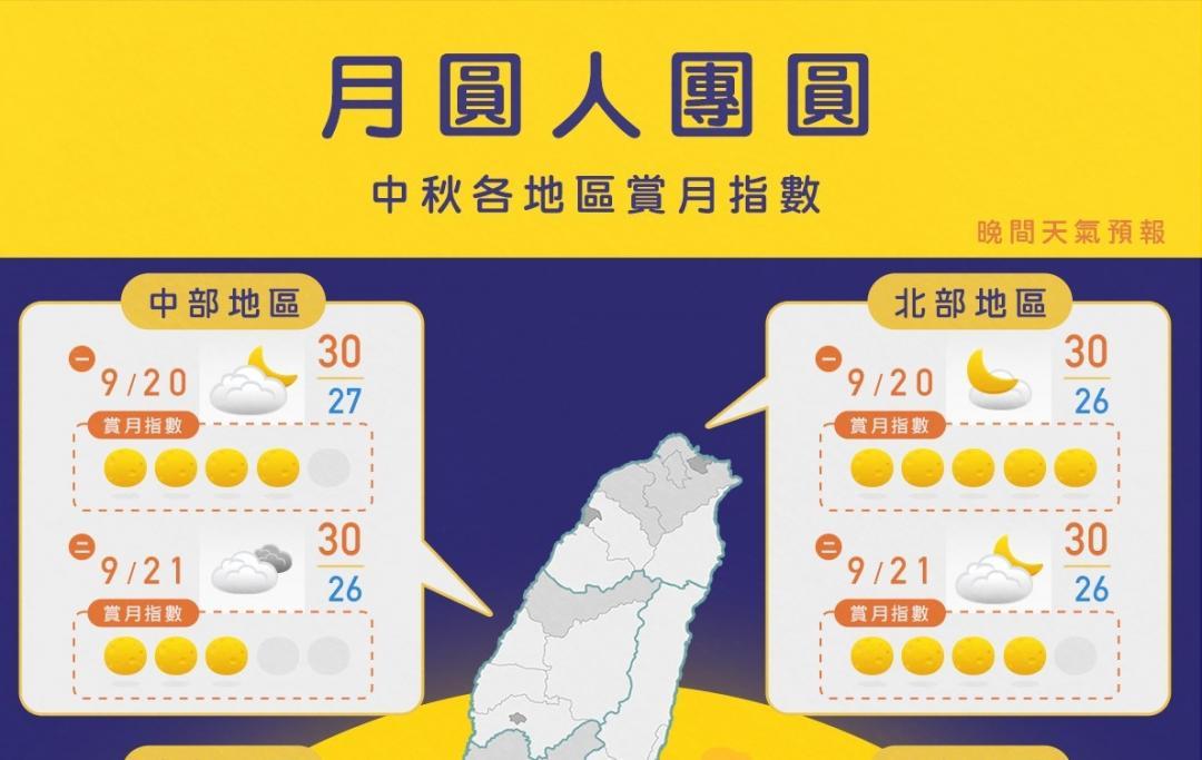 全台「賞月指數」曝光!一張圖看懂中秋節天氣變化