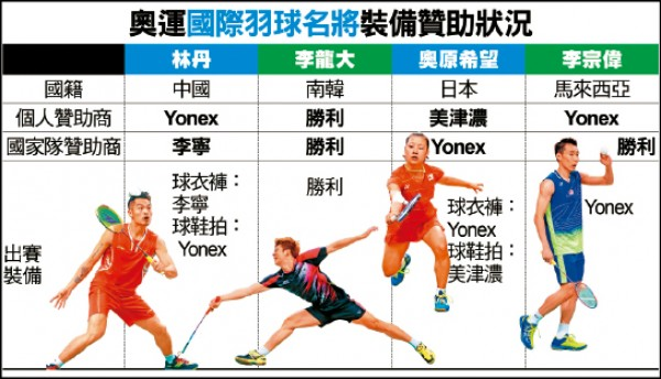 充電站/勝利贊助南韓7年 含選手獎勵金