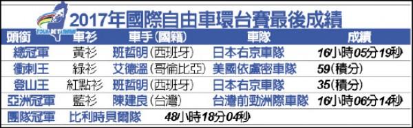 環台公路大賽》陳建良亞洲第一 首披藍衫台將