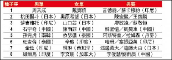 2018羽球年終賽》台灣第一次 戴資穎、周天成 頭號種子出賽