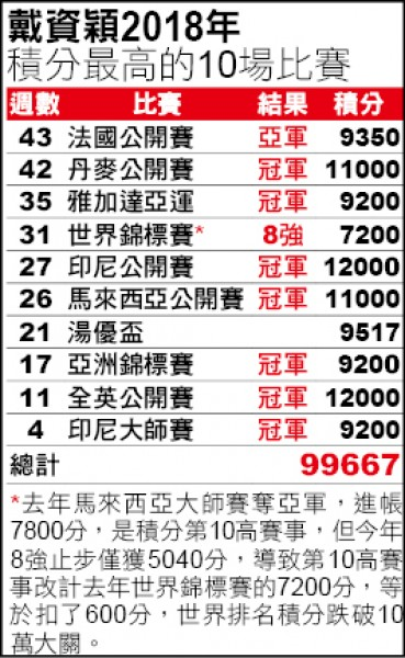 馬來西亞大師賽》小戴保分失敗 摜破10萬大關