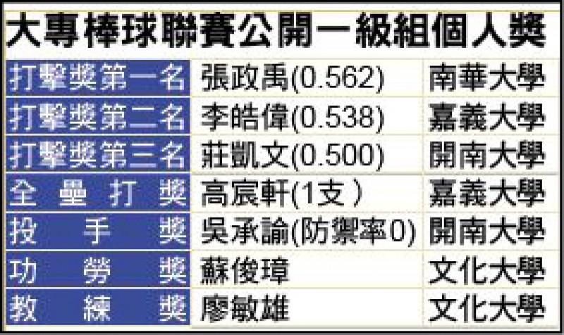 文化險勝開南「連霸」 4年奪3冠
