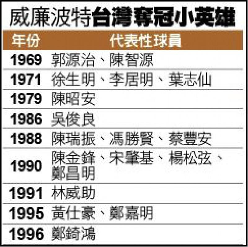 拚終結22年冠軍荒 仁善少棒延續「金龍魂」
