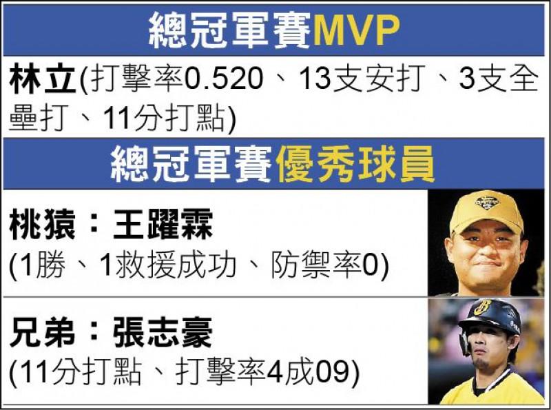 封王戰雙響 林立總冠軍賽MVP