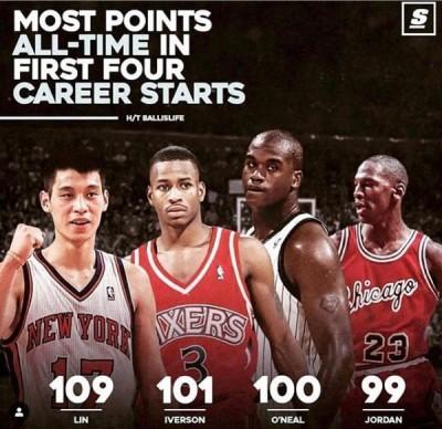 NBA》林書豪超狂歷史數據曝光!喬丹、AI、歐尼爾竟都不如他
