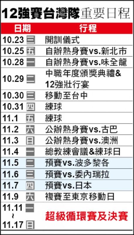 12強賽》台灣隊開練 大螢幕「反恐」、洪總臉盲特訓