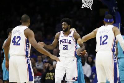 NBA》七六人多點開花 恩比德率隊退黃蜂止三連敗