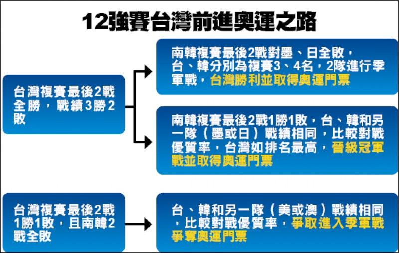 12強賽》台灣拚奧最優化 打美澳一定要贏
