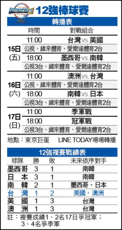 12強賽》放話逼絕韓 吳昇峰今霸氣抗美