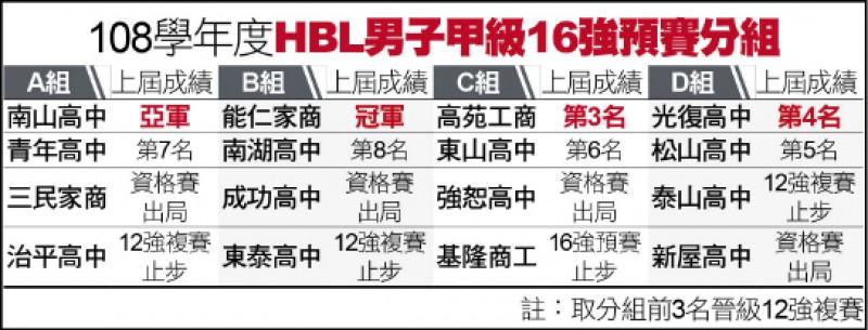 HBL16強今開戰》D組:首戰強碰綠色神盾 新屋拚小打大戰術
