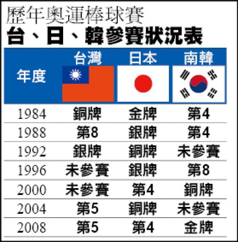 搶奧運門票 台日韓纏鬥35年