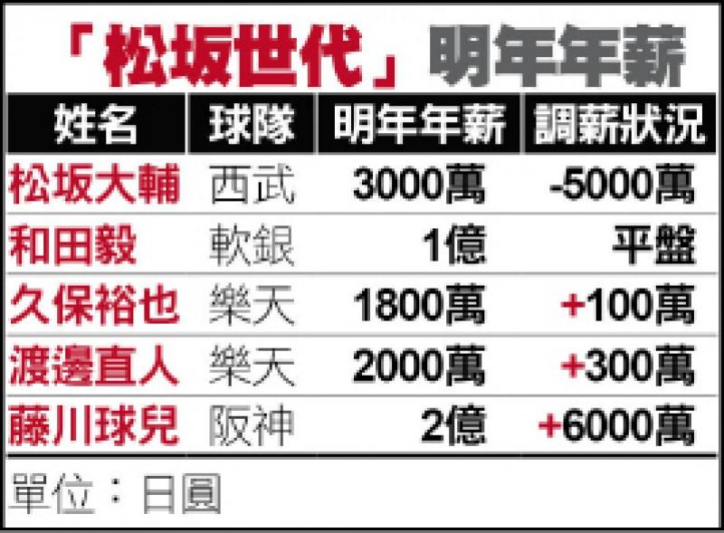 藤川球兒守護「神」 39歲加薪1704萬