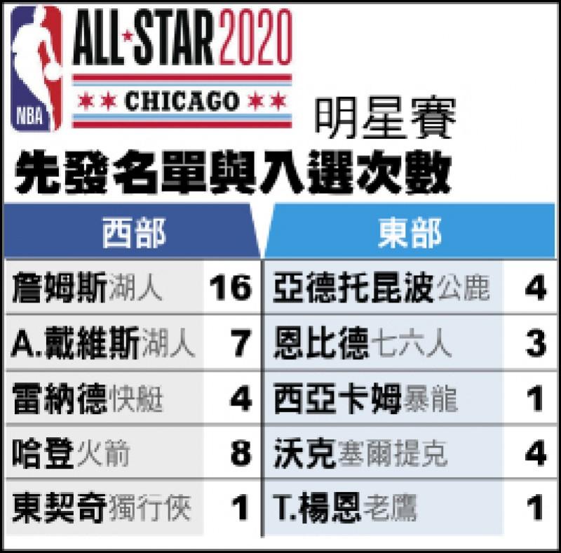 NBA明星賽先發拍板 大帝先進史冊