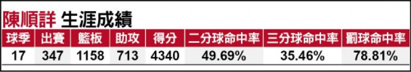 SBL17季元老陳順詳 高掛6號球衣引退