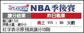 NBA季後賽