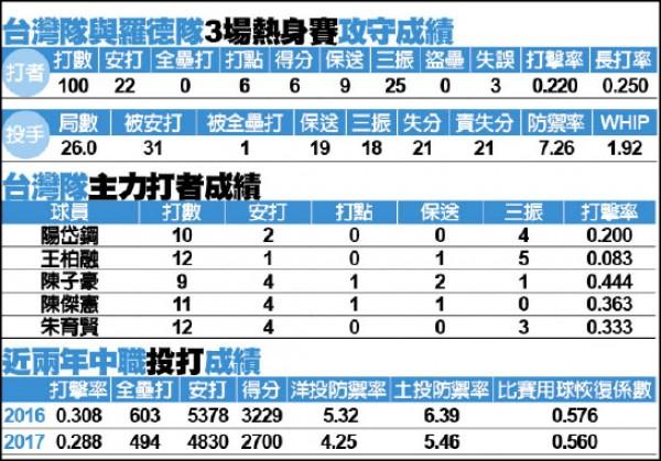 亞冠賽台灣隊熱身賽成績