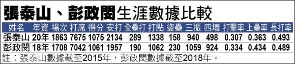 張泰山、彭政閔生涯數據