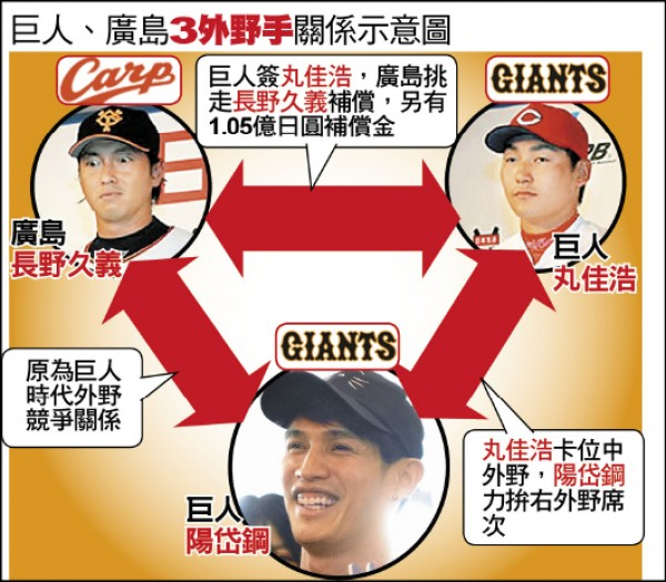 3外野手關係示意圖