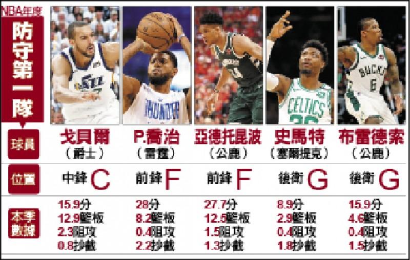 NBA年度防守第一隊