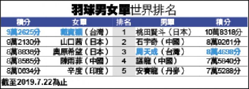 羽球男女單世界排名