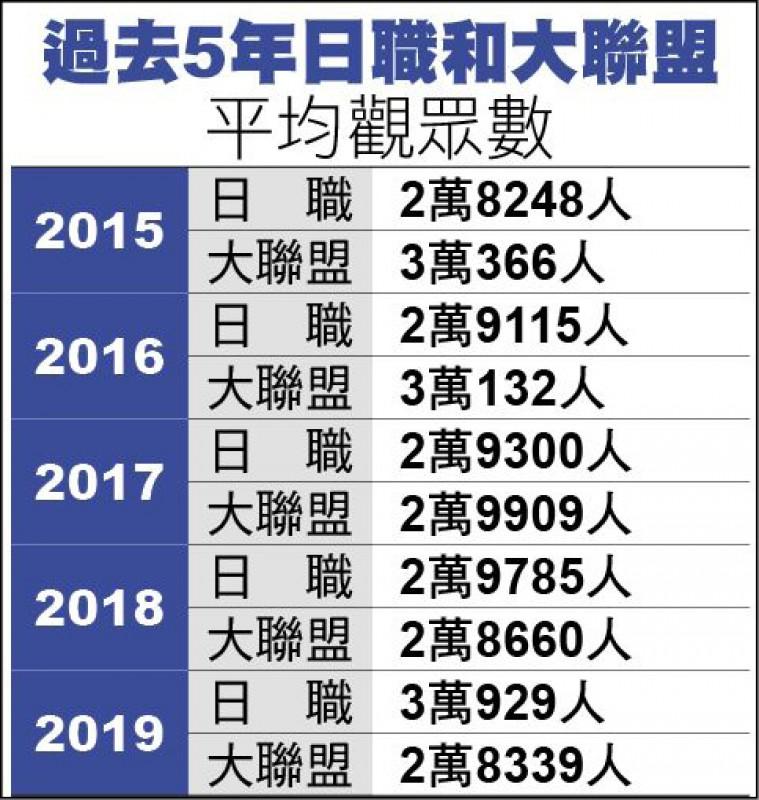 日職和大聯盟 過去5年平均觀眾數