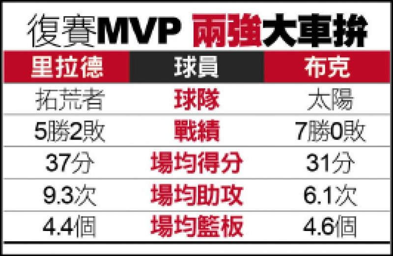NBA復賽MVP兩強相爭