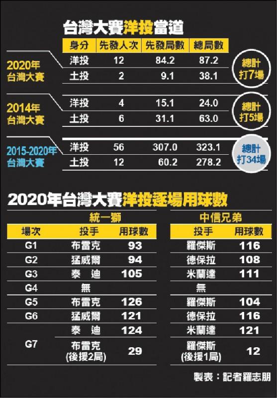 [新聞] 來場真.台灣大賽 下一個王溢正在哪?