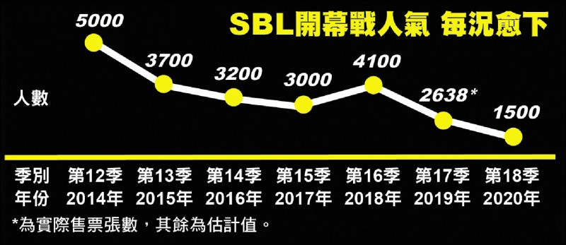 Re: [新聞] SBL行銷太落漆 別怪球迷不買單