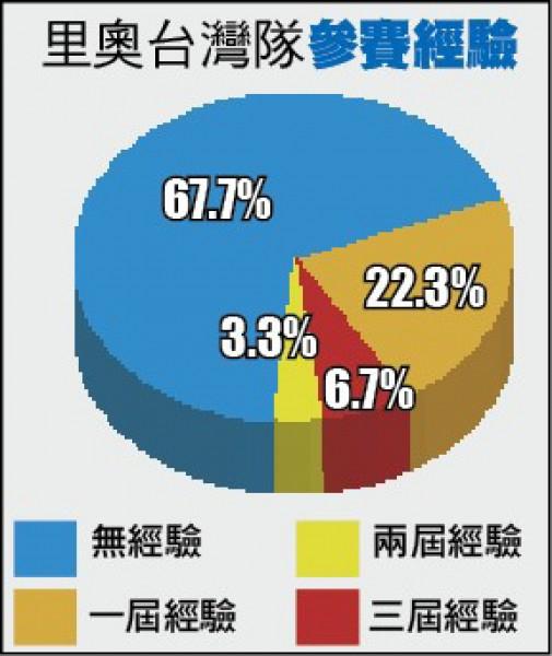 奧運台灣隊數字密碼