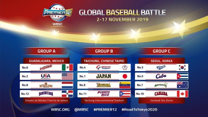 棒球》12強賽分組確定! 台灣與日本、中南美洲2強同組