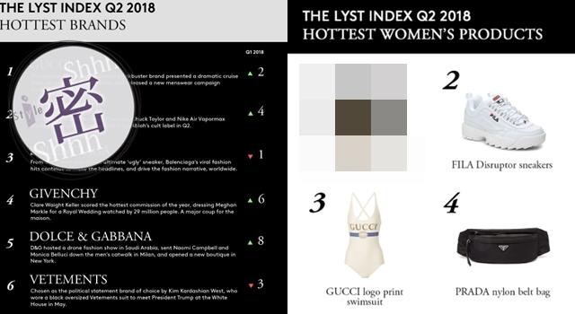 2018最新「十大熱門時尚品牌」出爐!重返最受歡迎冠軍寶座的是…
