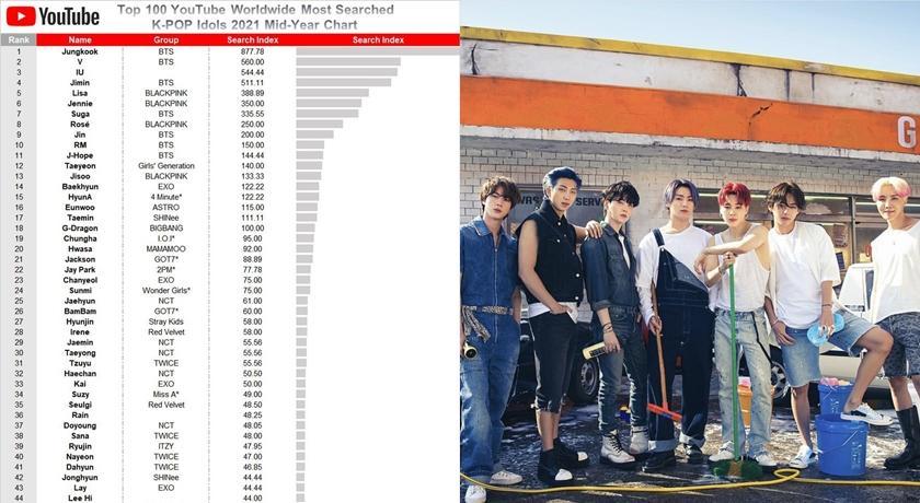 Youtube 公開上半年韓星搜尋排名!BTS、BLACKPINK 幾乎包辦前 10