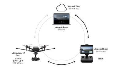 一級嘴砲》Sony的無人機只是幌子 傳輸技術才是本體